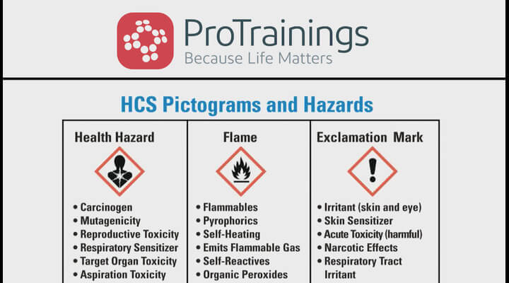 2012 Hazcom Standard