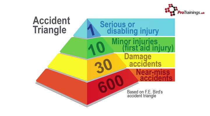 The Accident Triangle
